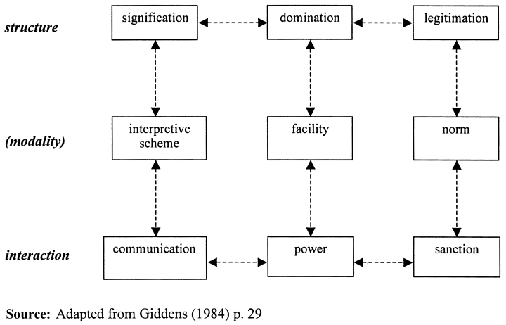 Giddens' duality of structure