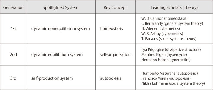 SystemsTheoryGenerationTable